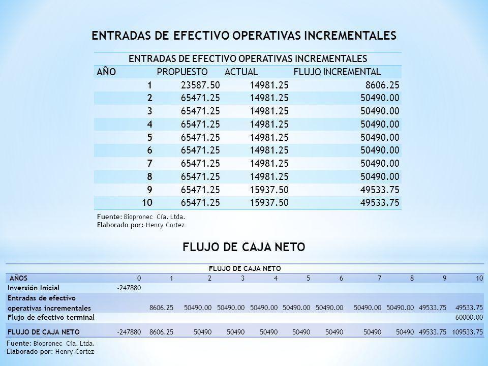 ENTRADAS DE EFECTIVO OPERATIVAS INCREMENTALES