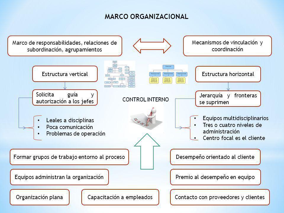 MARCO ORGANIZACIONAL Marco de responsabilidades, relaciones de subordinación, agrupamientos. Mecanismos de vinculación y coordinación.