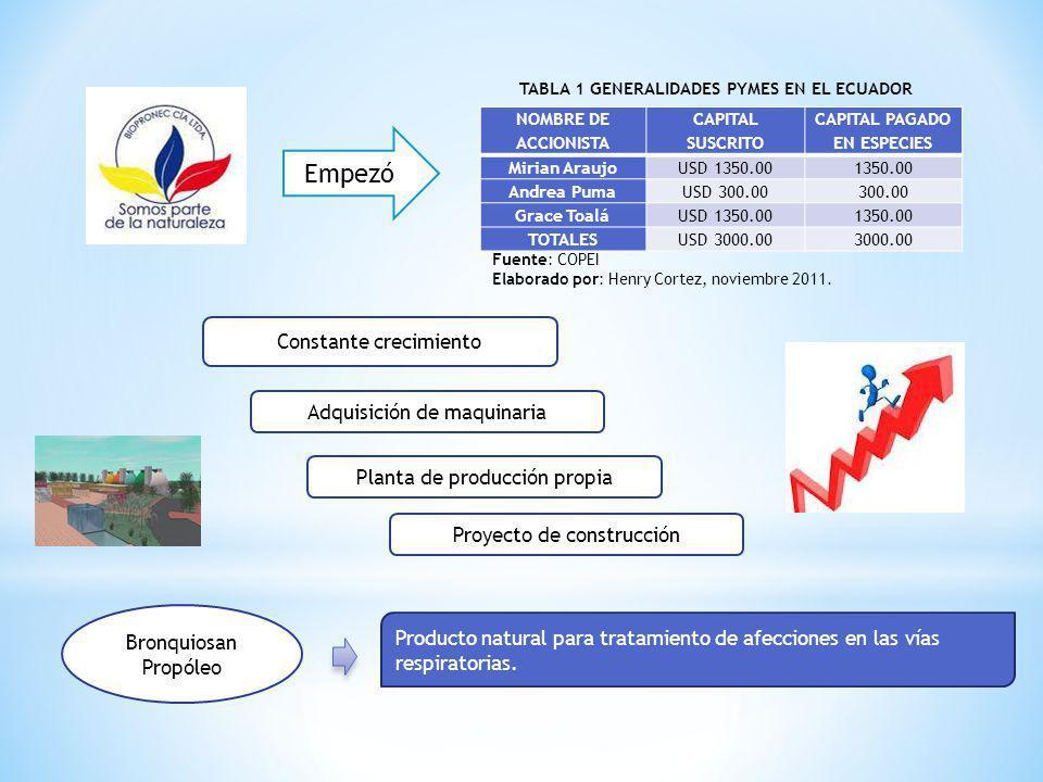 TABLA 1 GENERALIDADES PYMES EN EL ECUADOR CAPITAL PAGADO EN ESPECIES