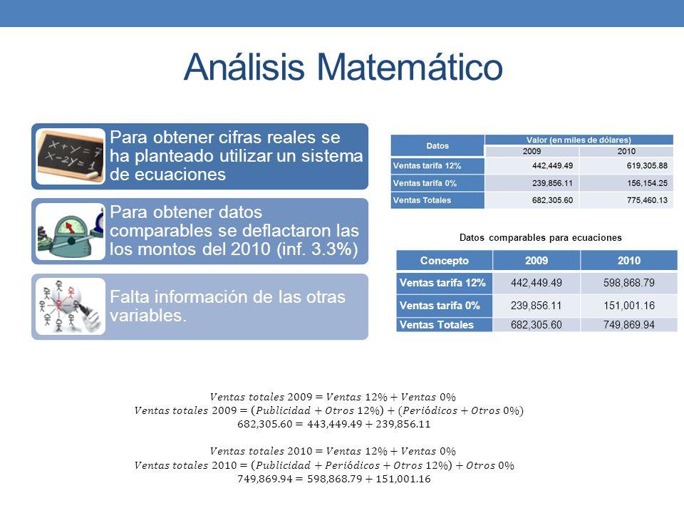 Análisis Matemático 𝑉𝑒𝑛𝑡𝑎𝑠 𝑡𝑜𝑡𝑎𝑙𝑒𝑠 2009=𝑉𝑒𝑛𝑡𝑎𝑠 12%+𝑉𝑒𝑛𝑡𝑎𝑠 0%