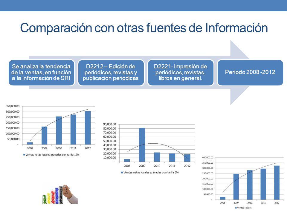 Comparación con otras fuentes de Información