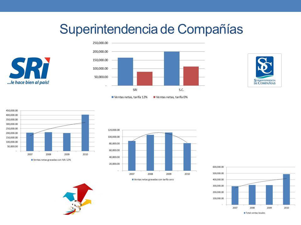 Superintendencia de Compañías