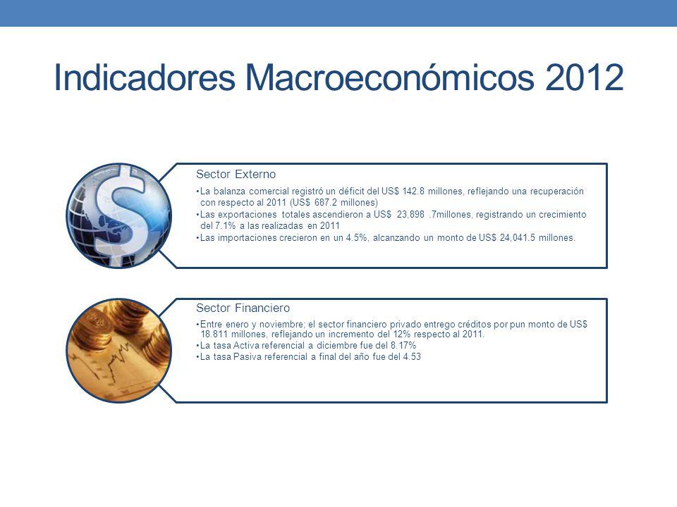 Indicadores Macroeconómicos 2012