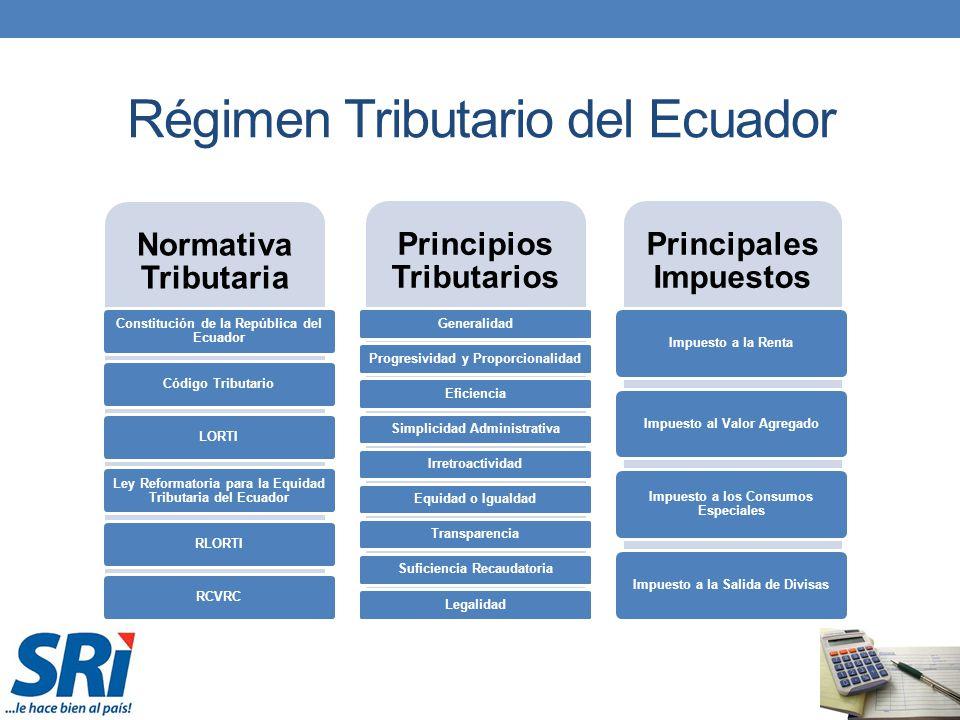 Régimen Tributario del Ecuador