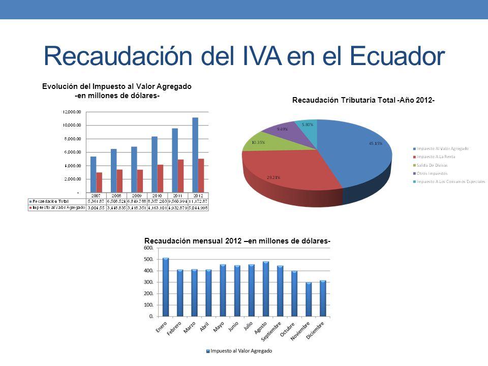 Recaudación del IVA en el Ecuador