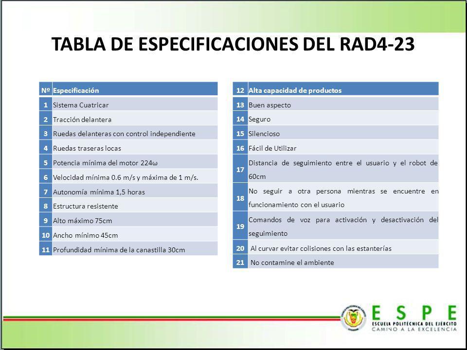 TABLA DE ESPECIFICACIONES DEL RAD4-23