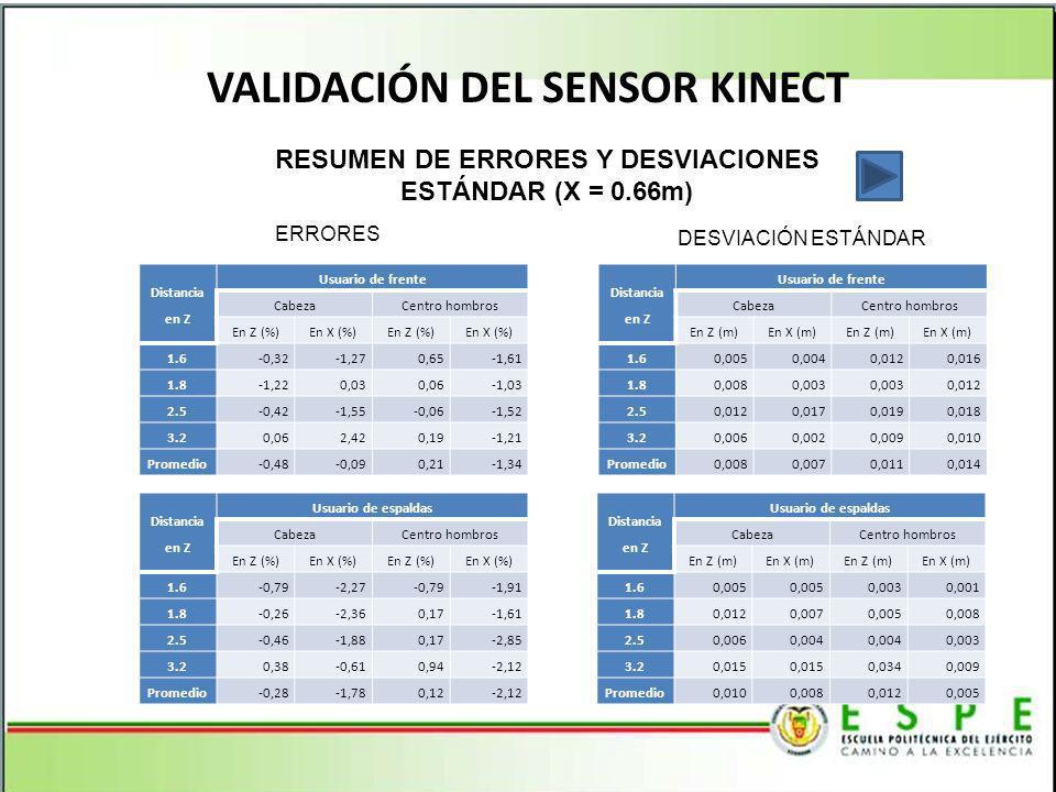 VALIDACIÓN DEL SENSOR KINECT