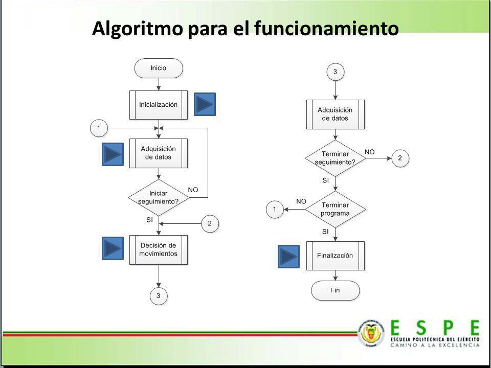 Algoritmo para el funcionamiento