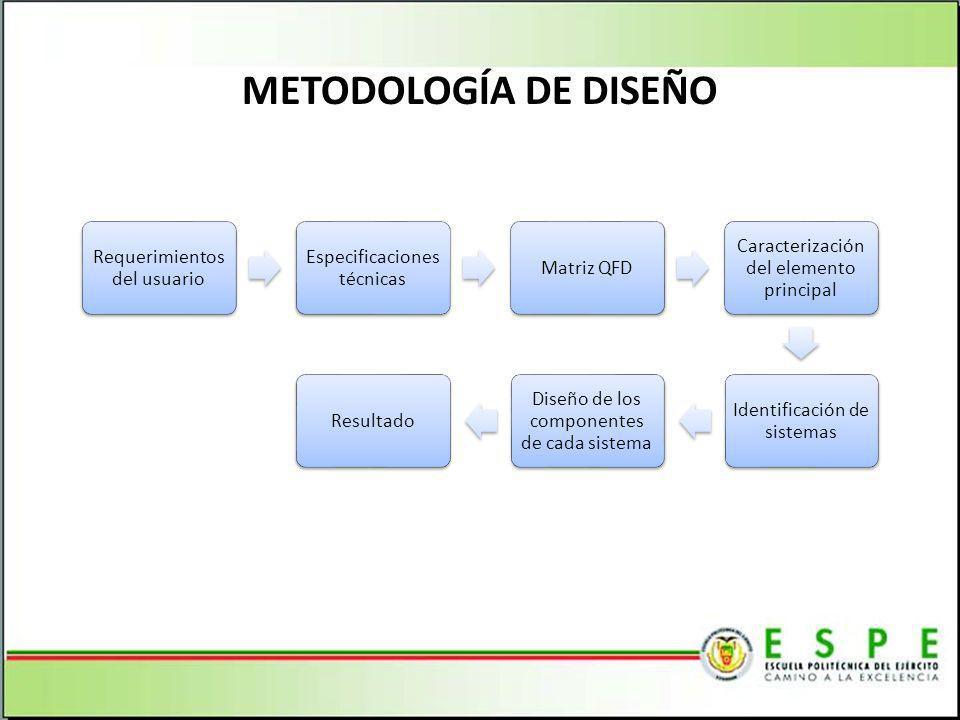 METODOLOGÍA DE DISEÑO Requerimientos del usuario 6