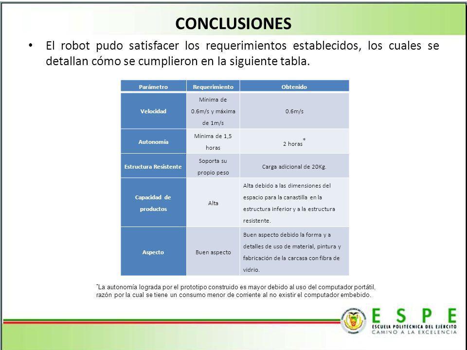 Estructura Resistente Capacidad de productos