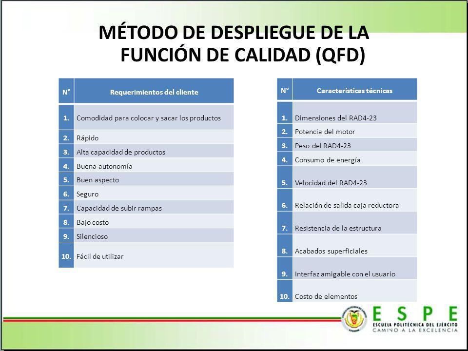 MÉTODO DE DESPLIEGUE DE LA FUNCIÓN DE CALIDAD (QFD)