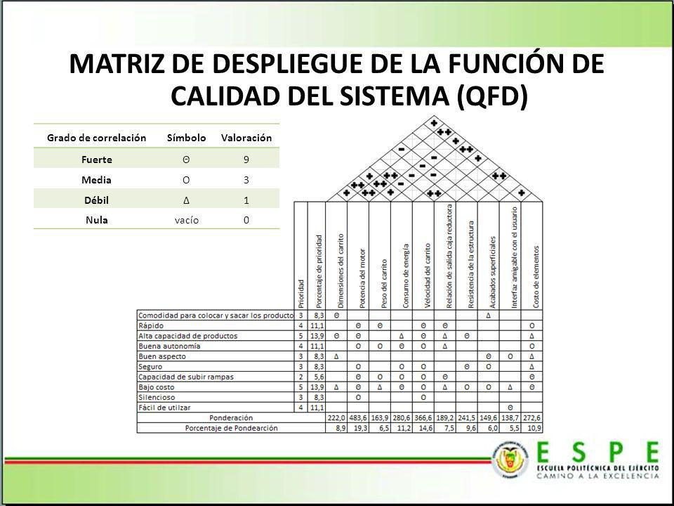 MATRIZ DE DESPLIEGUE DE LA FUNCIÓN DE CALIDAD DEL SISTEMA (QFD)