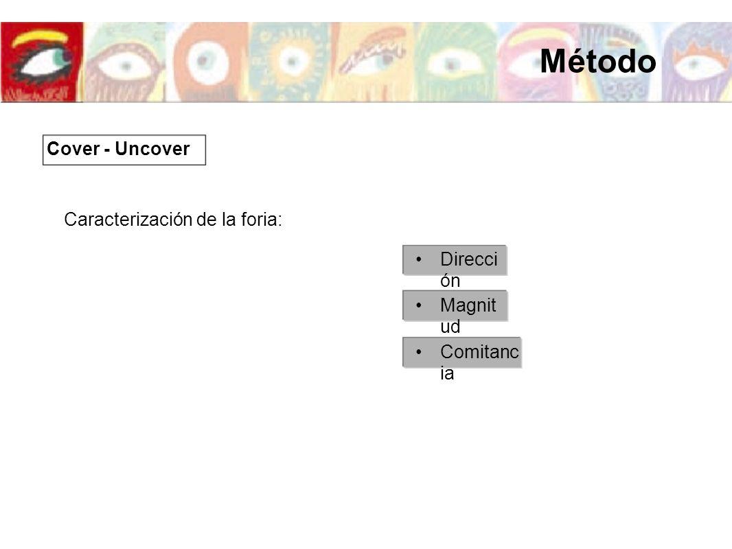 Método Cover - Uncover Caracterización de la foria: Dirección Magnitud