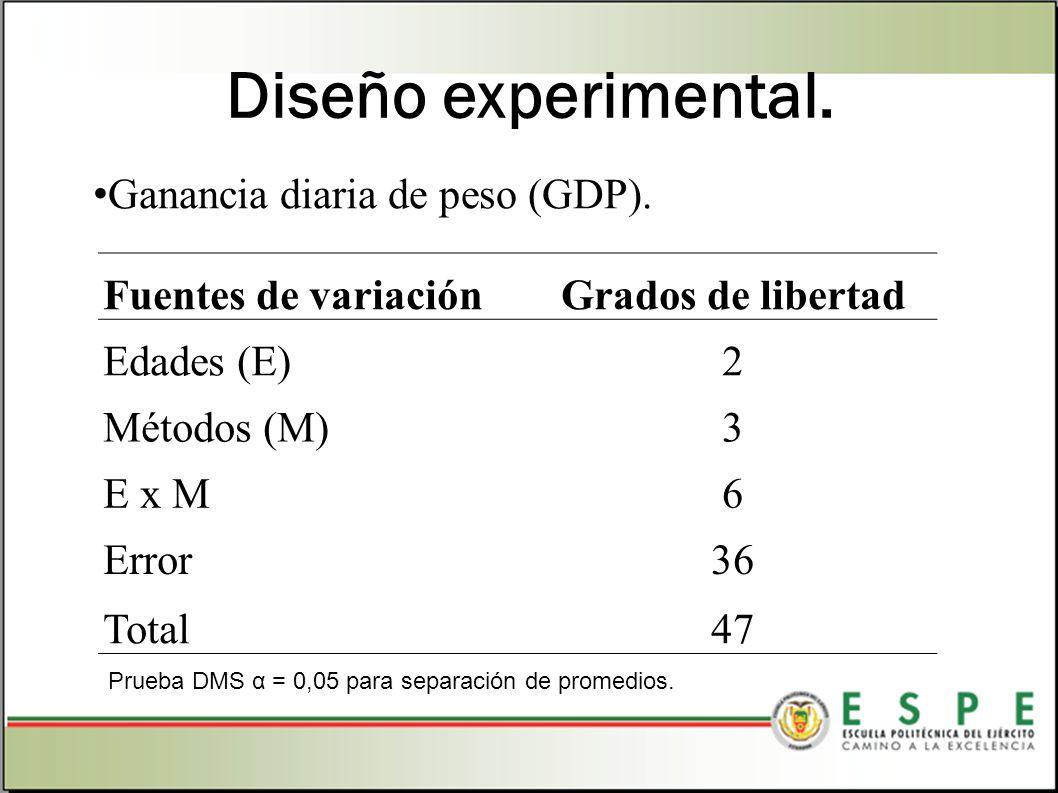 Diseño experimental. Ganancia diaria de peso (GDP).