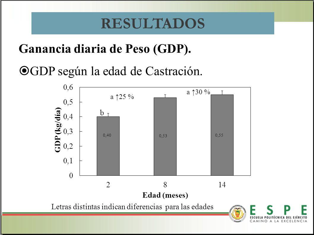 RESULTADOS Ganancia diaria de Peso (GDP).