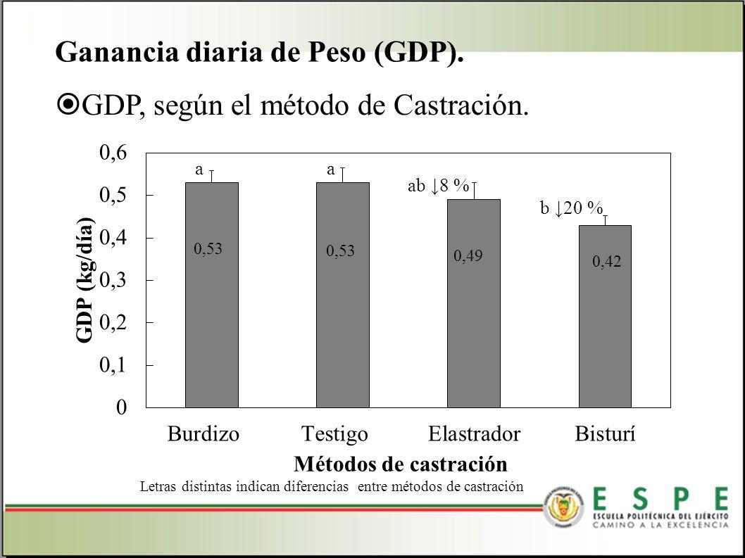 Ganancia diaria de Peso (GDP).