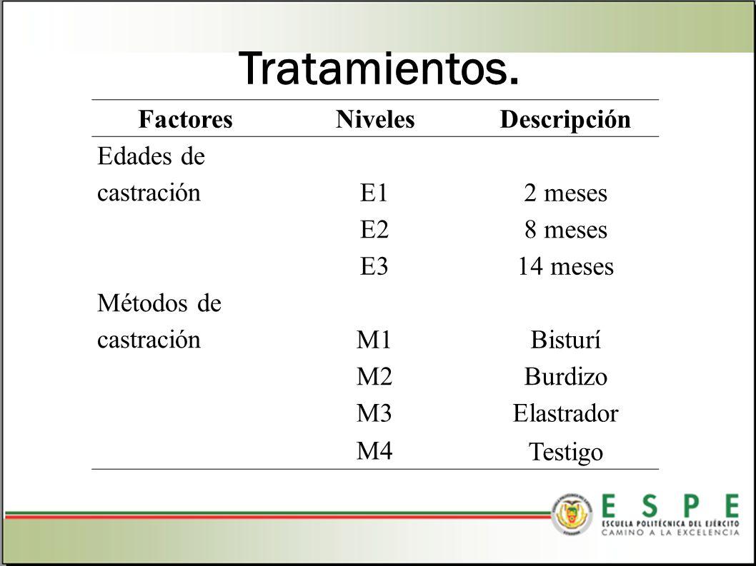 Tratamientos. Factores Niveles Descripción Edades de castración E1