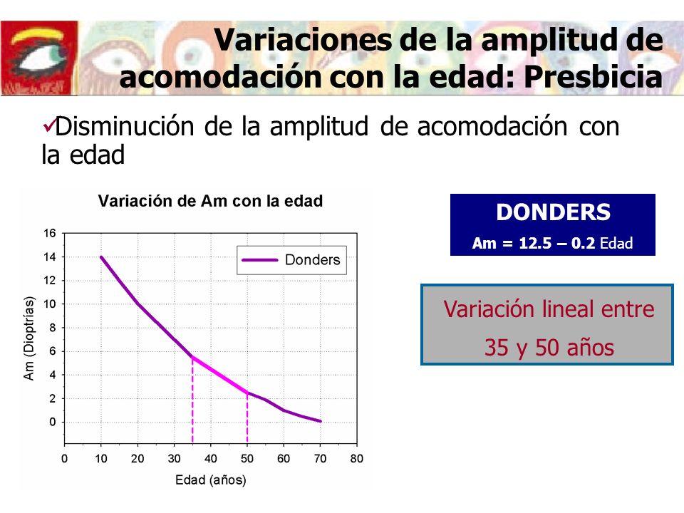 Variaciones de la amplitud de acomodación con la edad: Presbicia