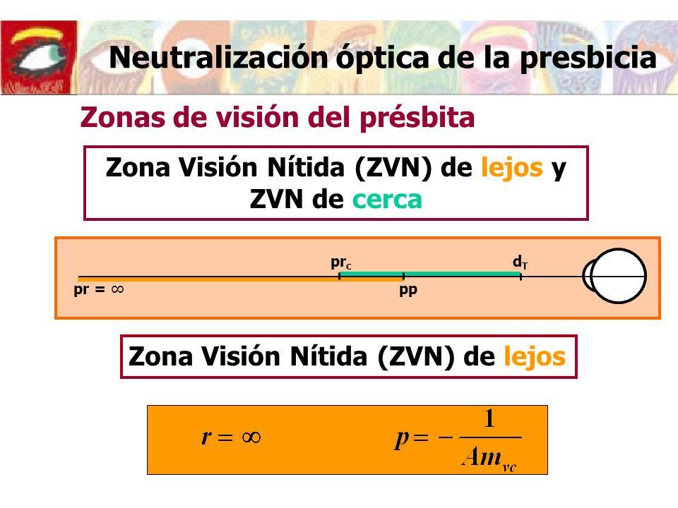 Neutralización óptica de la presbicia