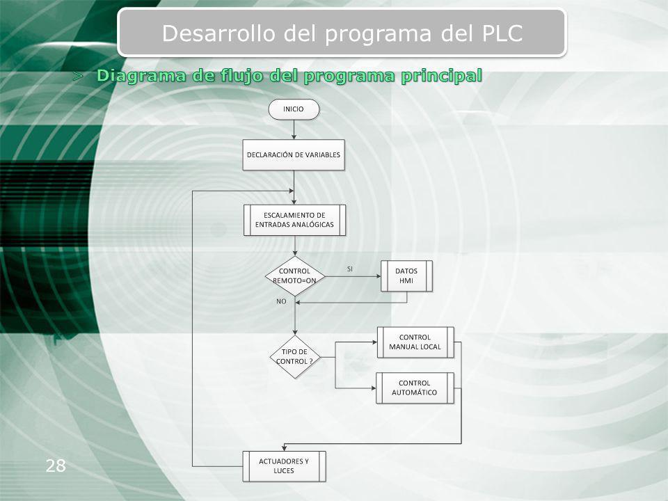 Desarrollo del programa del PLC