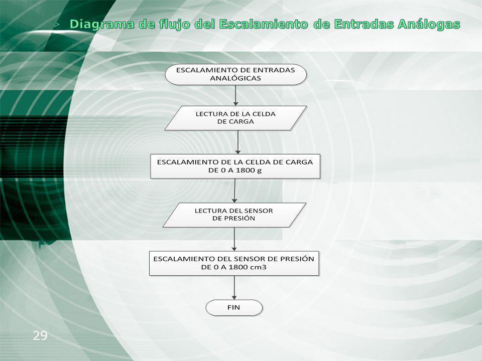 Diagrama de flujo del Escalamiento de Entradas Análogas
