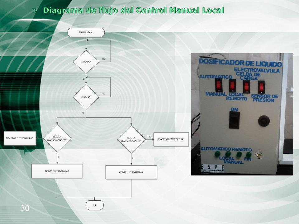 Diagrama de flujo del Control Manual Local