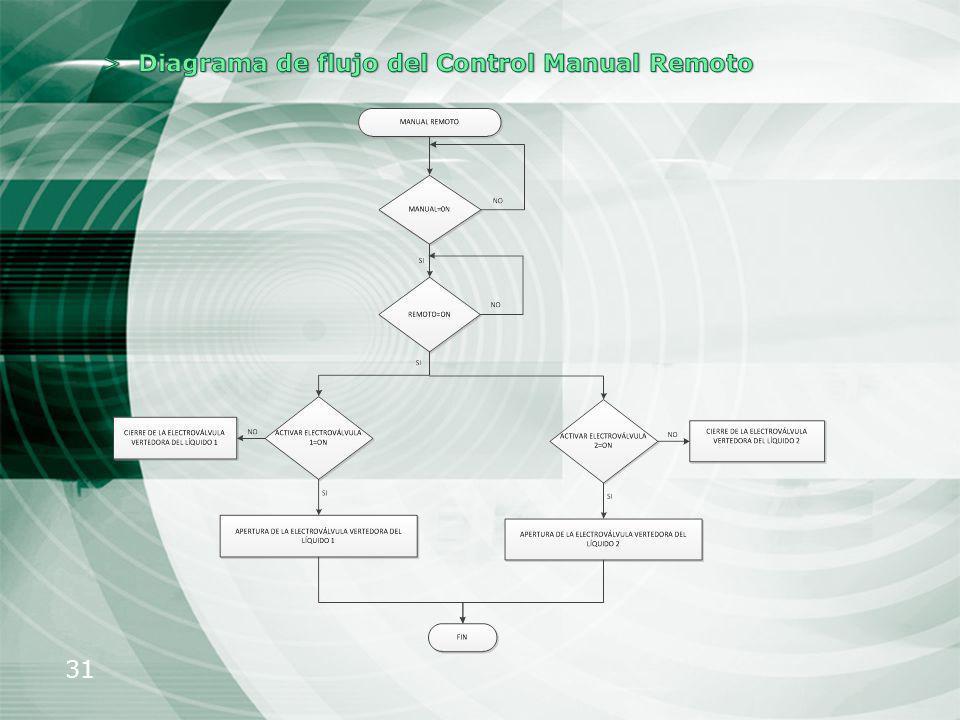 Diagrama de flujo del Control Manual Remoto