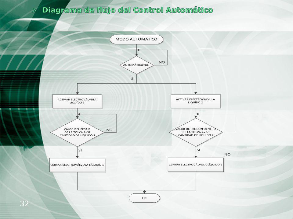 Diagrama de flujo del Control Automático