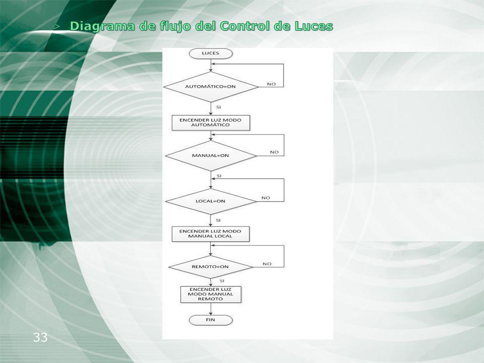 Diagrama de flujo del Control de Luces