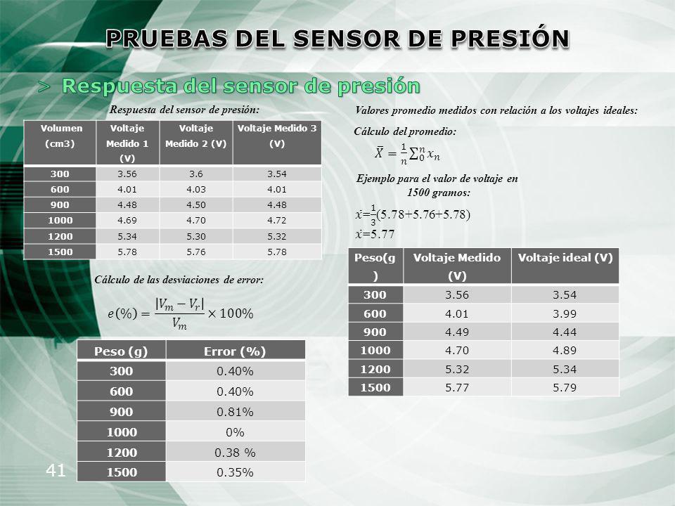 PRUEBAS DEL SENSOR DE PRESIÓN Ejemplo para el valor de voltaje en