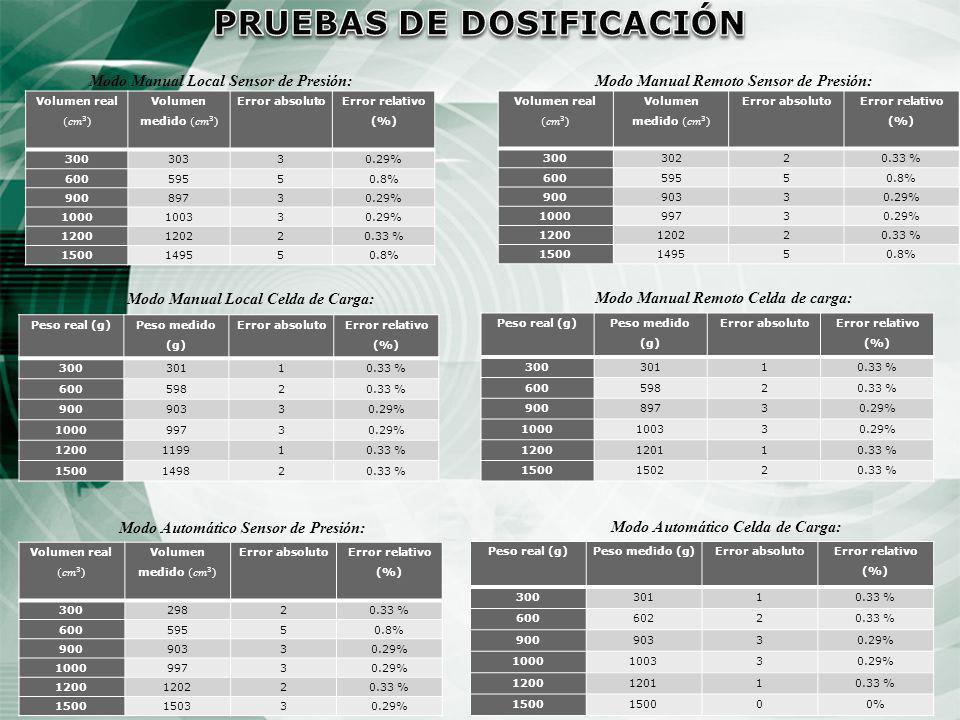 PRUEBAS DE DOSIFICACIÓN