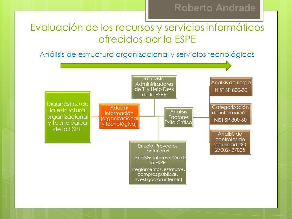 Evaluación de los recursos y servicios informáticos ofrecidos por la ESPE