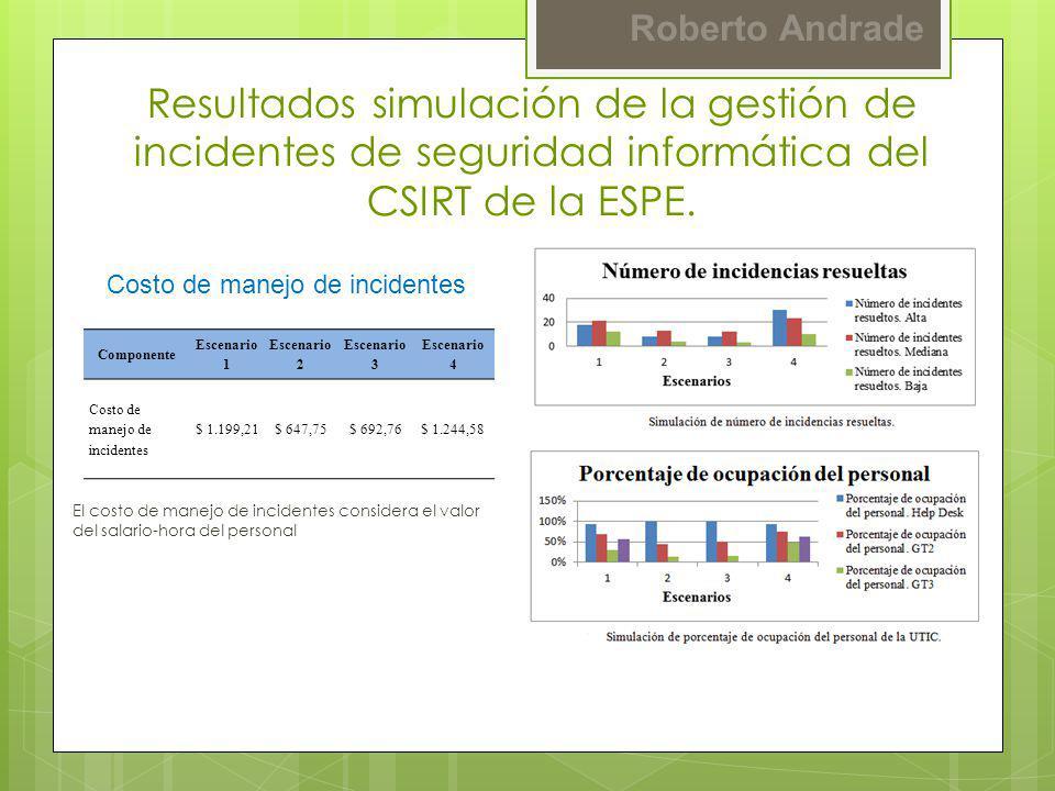 Resultados simulación de la gestión de incidentes de seguridad informática del CSIRT de la ESPE.