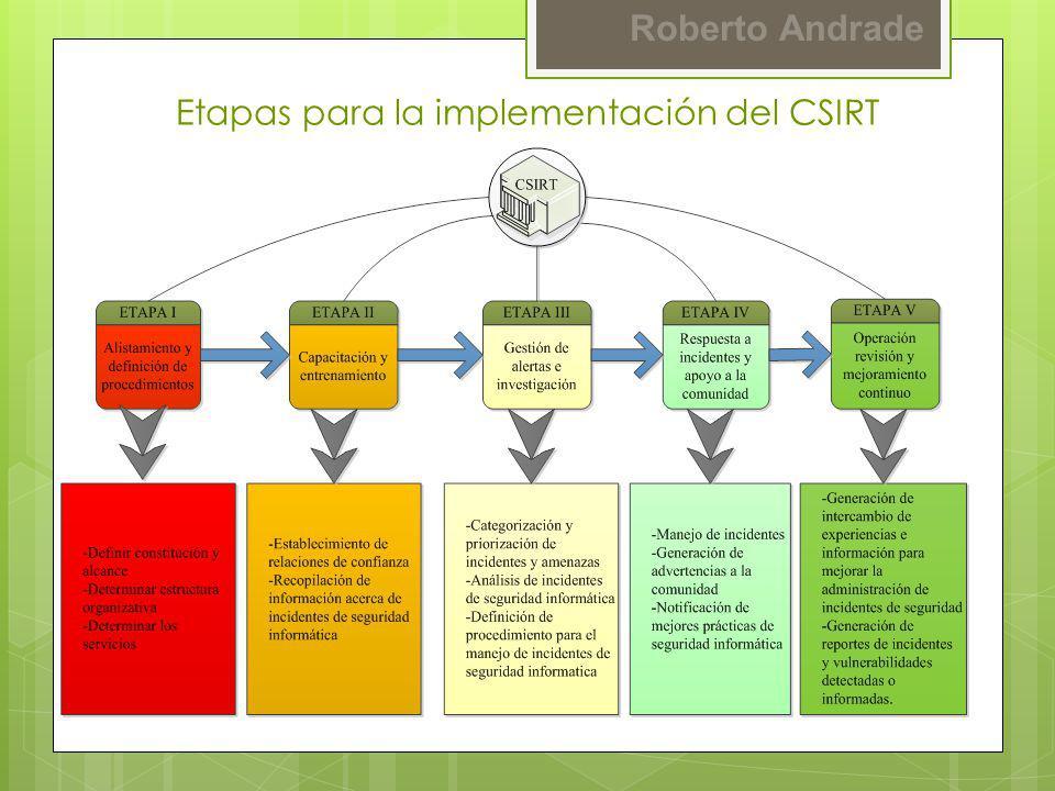 Etapas para la implementación del CSIRT