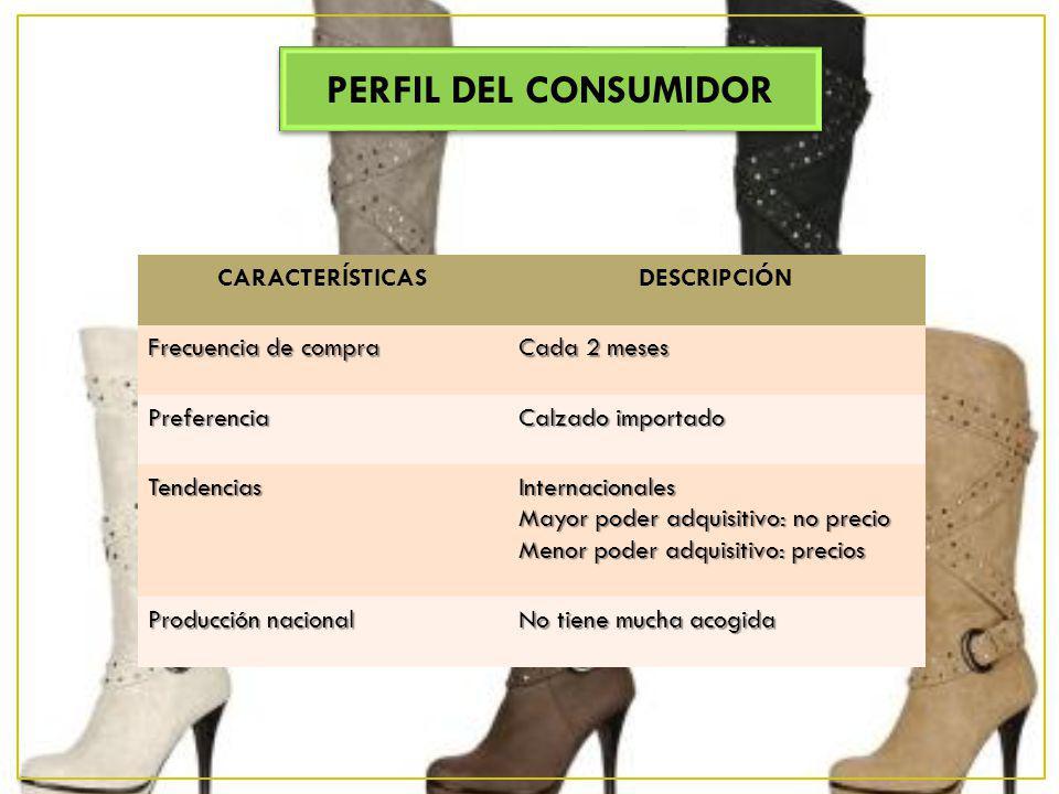 PERFIL DEL CONSUMIDOR CARACTERÍSTICAS DESCRIPCIÓN Frecuencia de compra