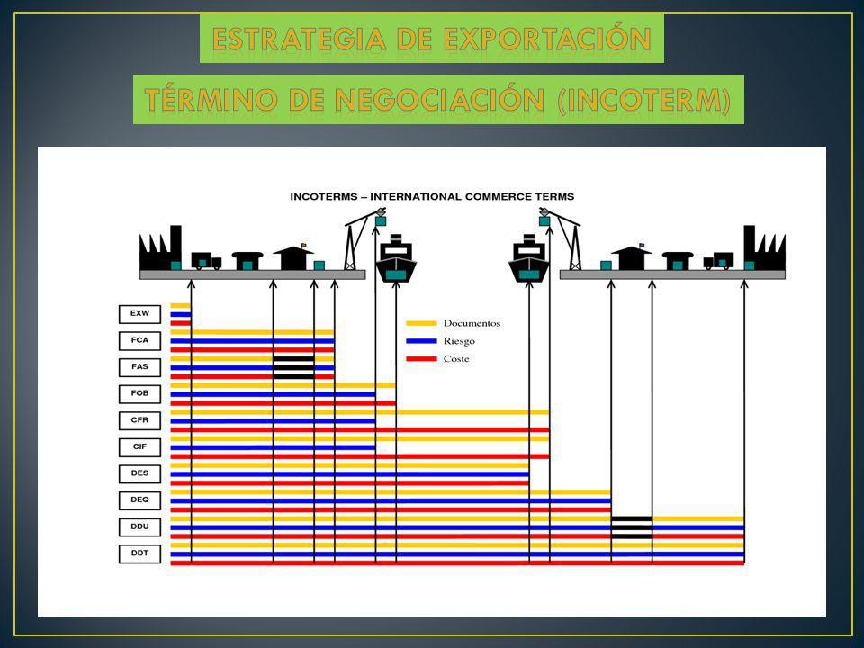 ESTRATEGIA de exportación Término de negociación (incoterm)