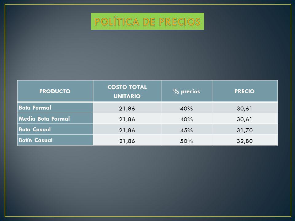 POLÍTICA DE PRECIOS PRODUCTO COSTO TOTAL UNITARIO % precios PRECIO