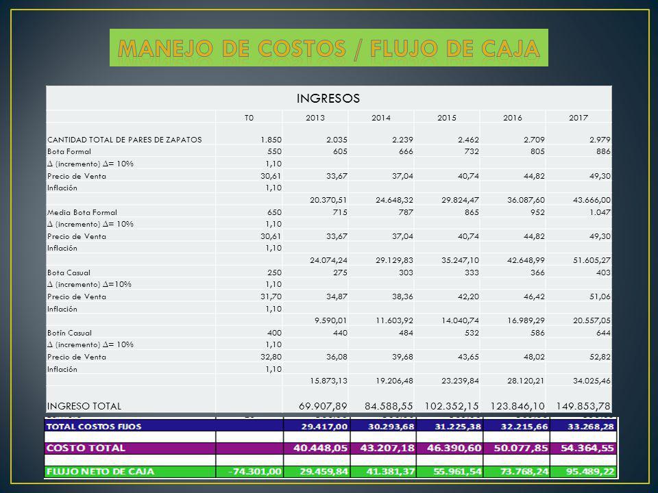 Manejo de costos / FLUJO DE CAJA