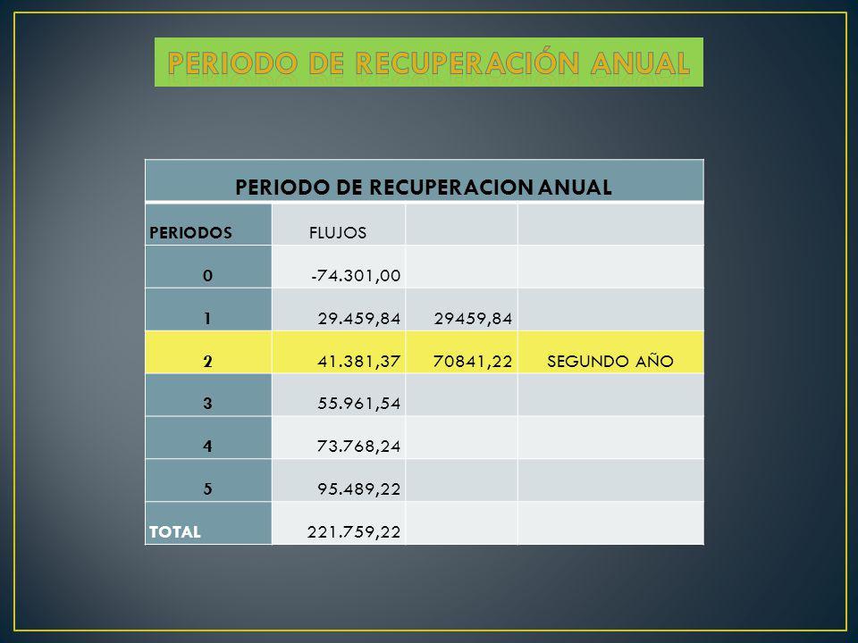 Periodo de recuperación anual PERIODO DE RECUPERACION ANUAL