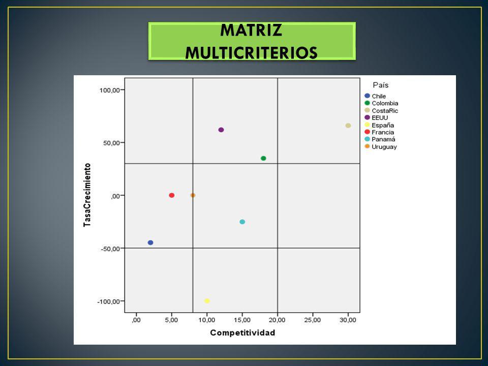 MATRIZ MULTICRITERIOS