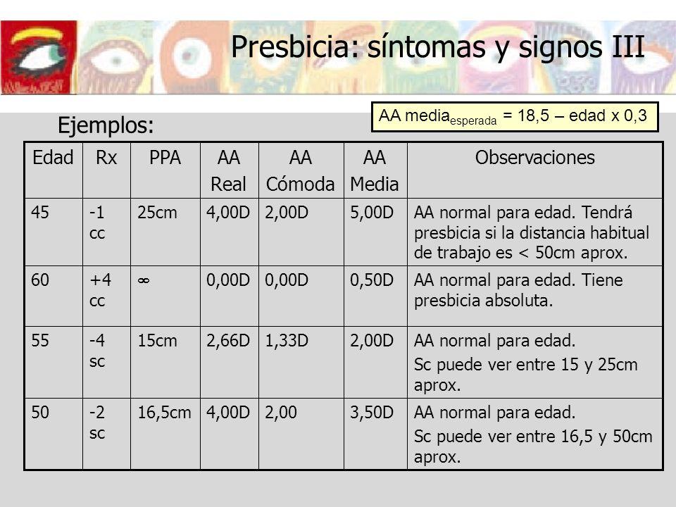 Presbicia: síntomas y signos III