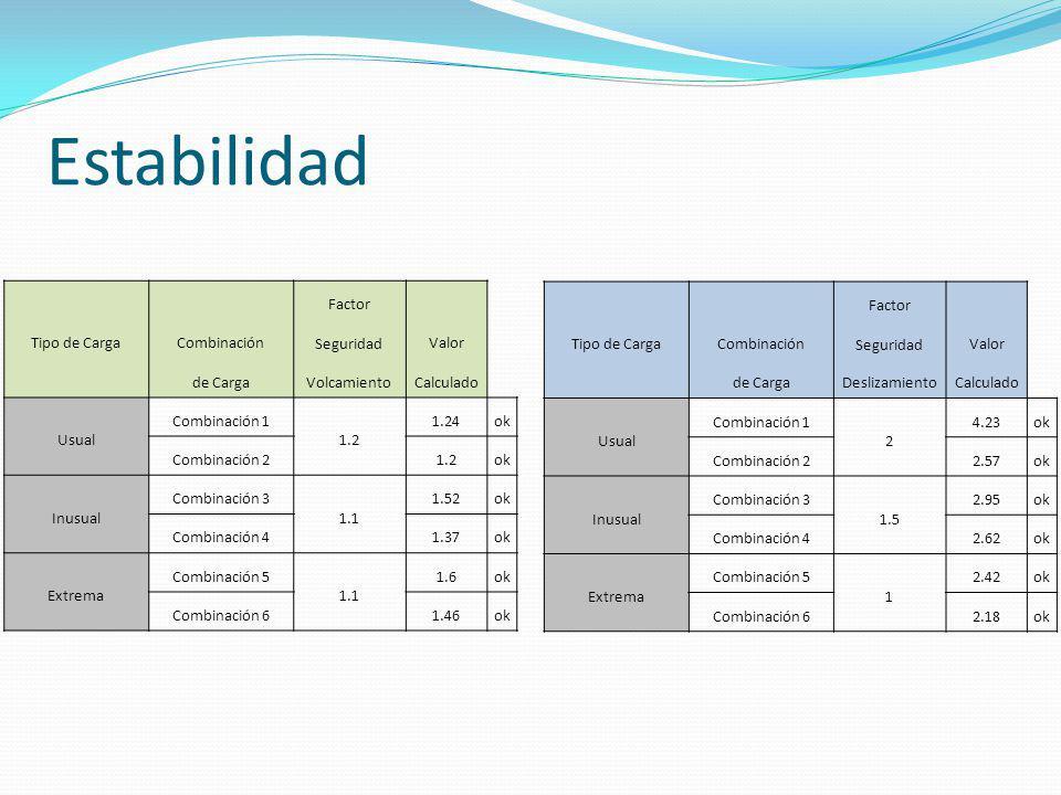 Estabilidad Tipo de Carga Combinación Factor Seguridad Valor de Carga