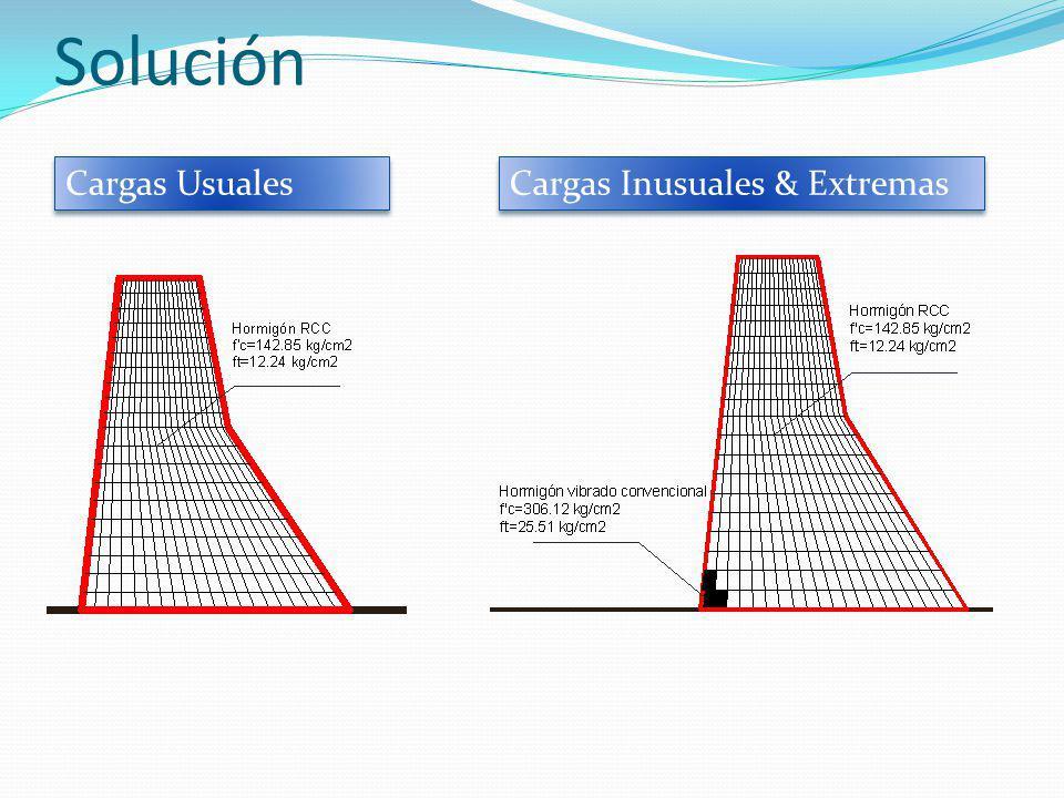 Solución Cargas Usuales Cargas Inusuales & Extremas