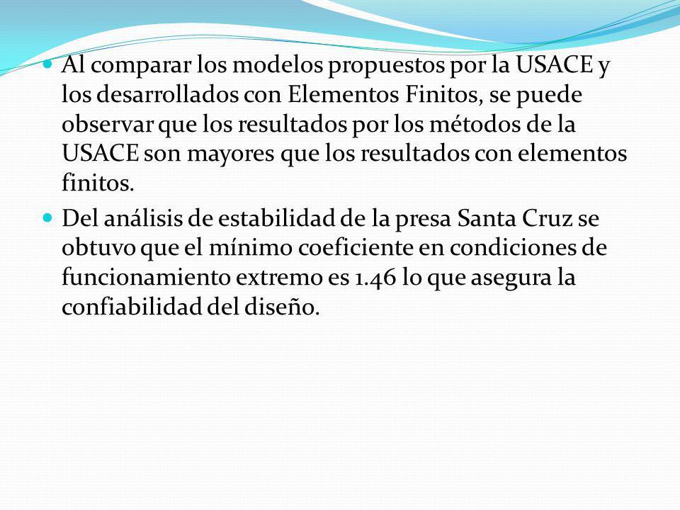 Al comparar los modelos propuestos por la USACE y los desarrollados con Elementos Finitos, se puede observar que los resultados por los métodos de la USACE son mayores que los resultados con elementos finitos.