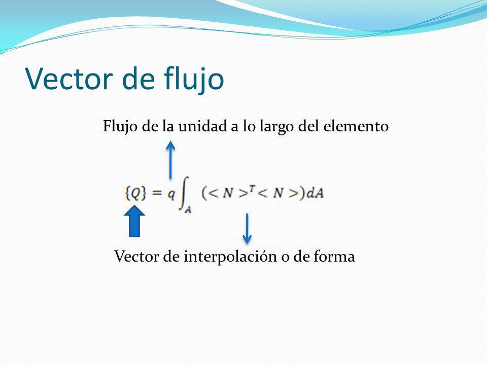 Vector de flujo Flujo de la unidad a lo largo del elemento