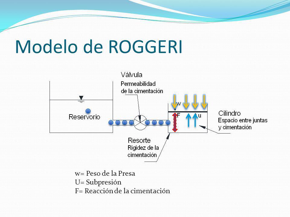 Modelo de ROGGERI w= Peso de la Presa U= Subpresión