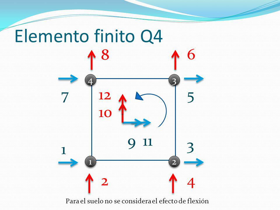 Elemento finito Q4 8. 6. 4. 3. 7. 12. 5.