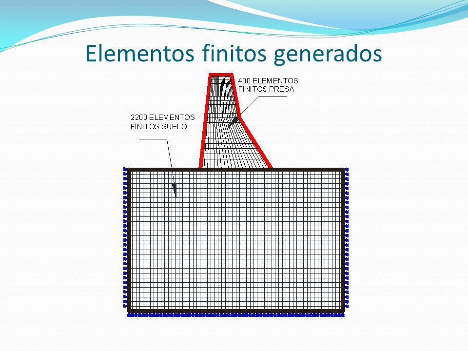 Elementos finitos generados