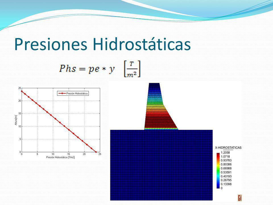 Presiones Hidrostáticas