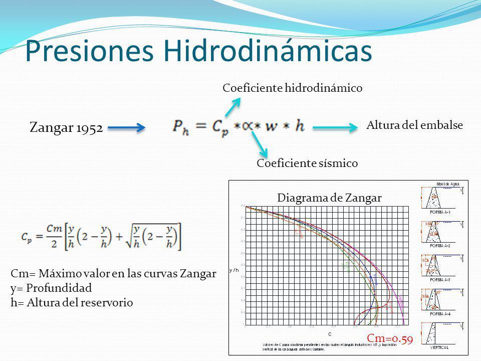 Presiones Hidrodinámicas